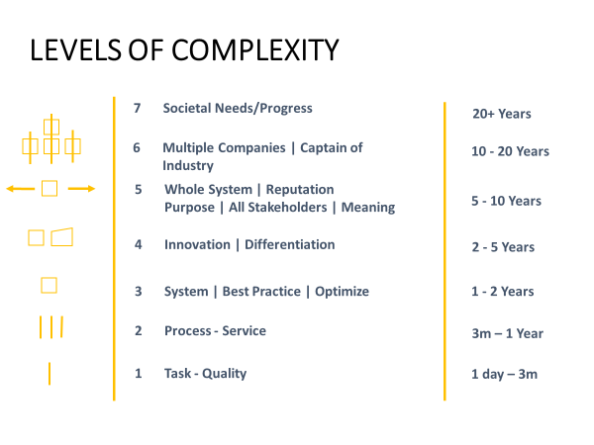 Blog 3 Levels of Complexity Diagram