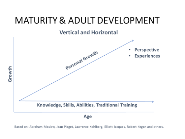 Blog 4 Leadership Maturity Diagram